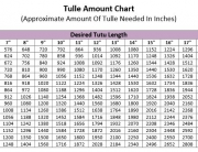 Chart showing amount of tulle needed to make tutus of various sizes